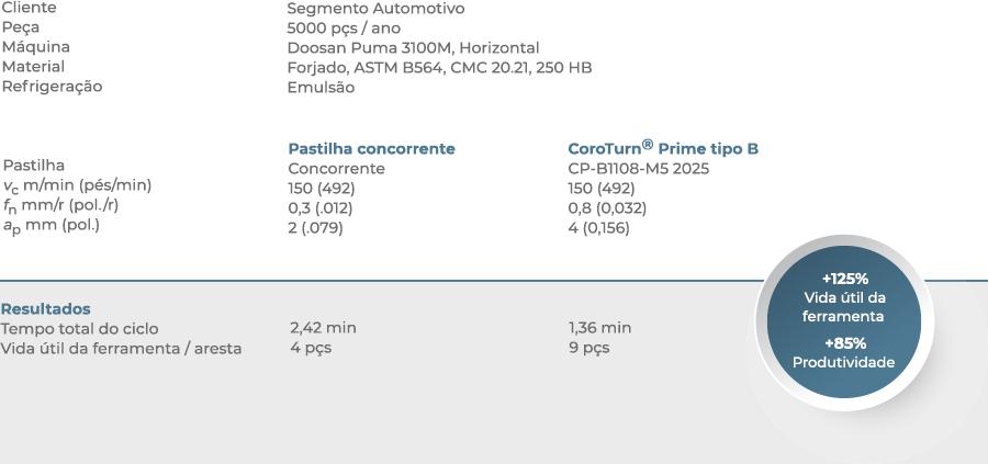 CoroTurn - Caso de sucesso 01