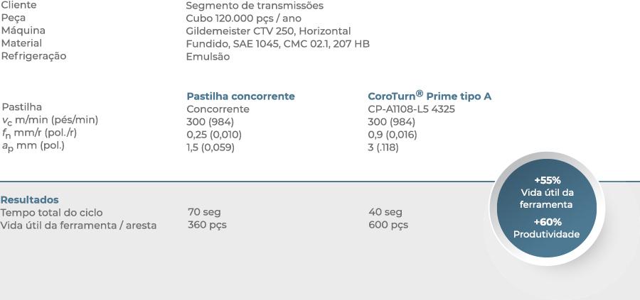 CoroTurn - Caso de sucesso 02