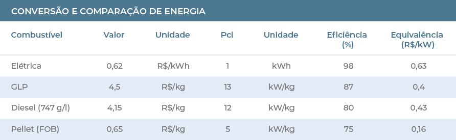 Tabela de conversão e comparação de energia