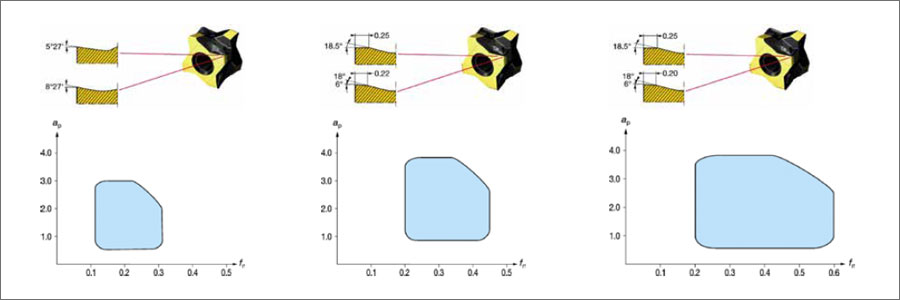Comparação das áreas de aplicação das geometrias L4 , M5 e M5W
