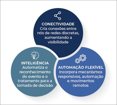 Megatendências das tecnologias-chave para transformação da produção [2]