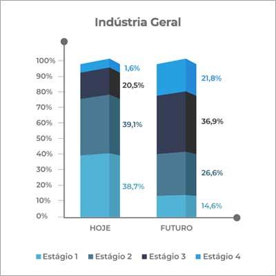 gráfico da indústria em geral