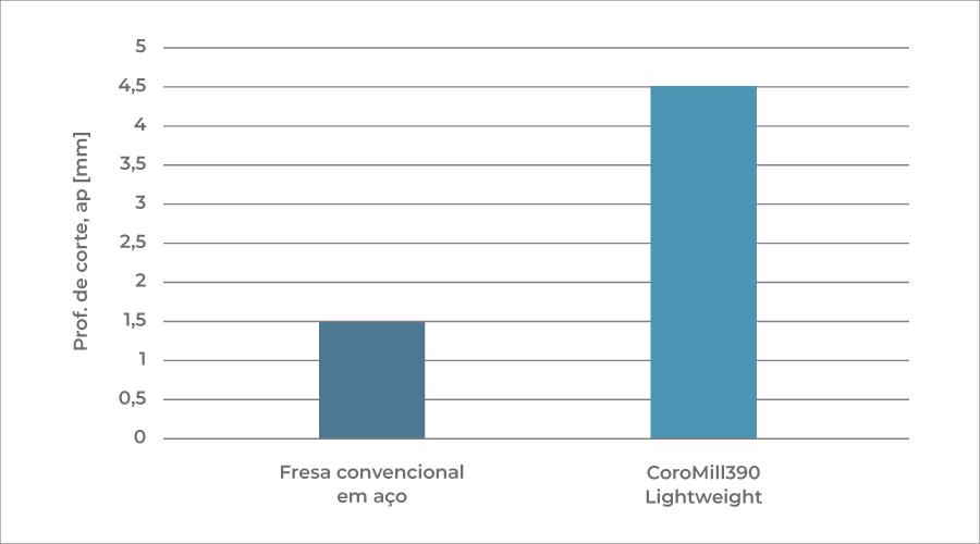 Aumento de produtividade de 200% com a CoroMill® 390 Lightweight.
